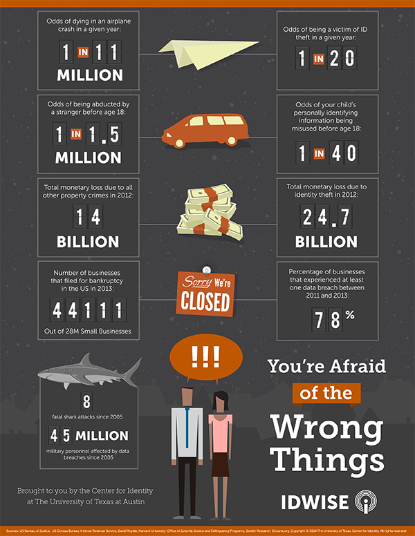 infographic-identity-risks-youre-afraid-of-the-wrong-things-preview
